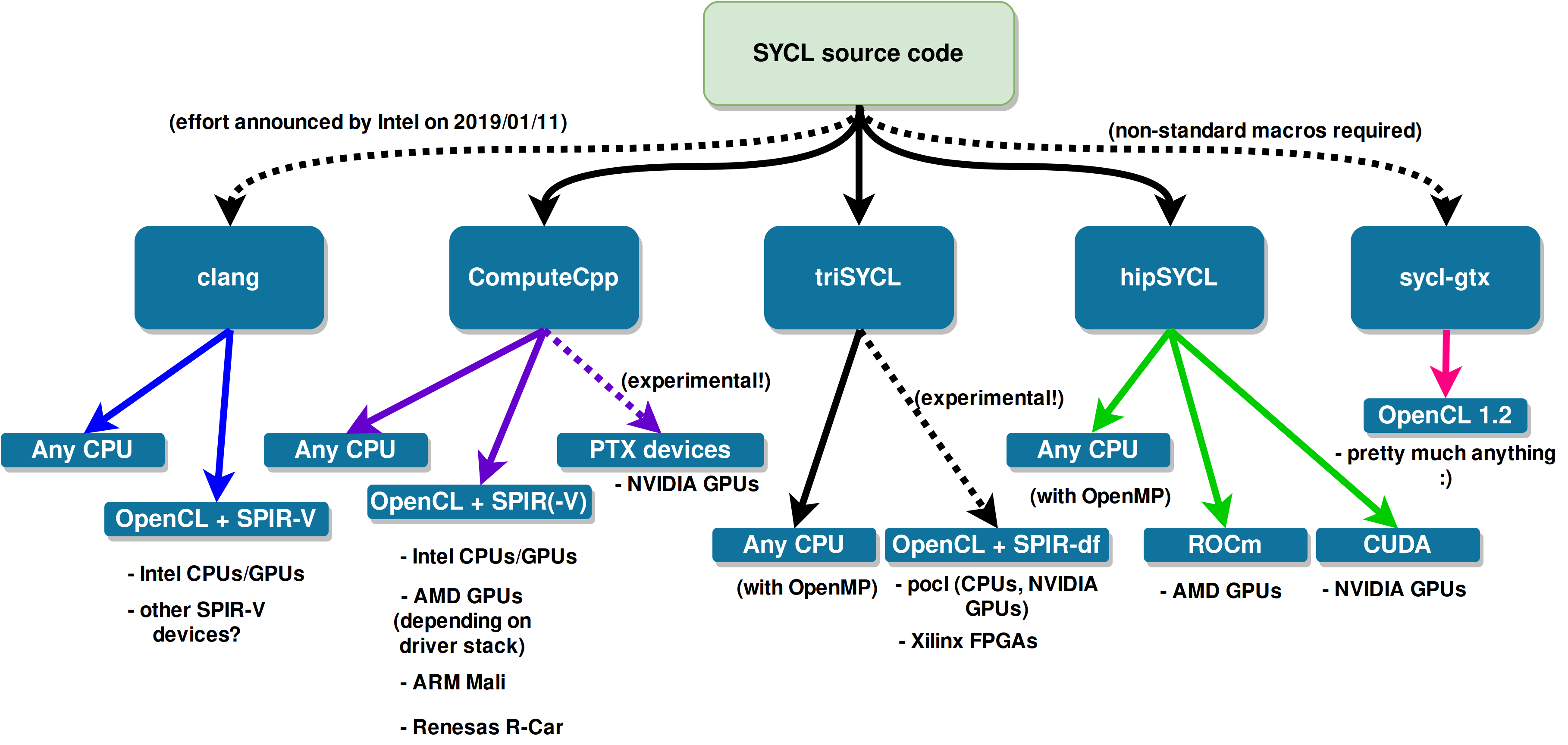SYCL implementations diagram
